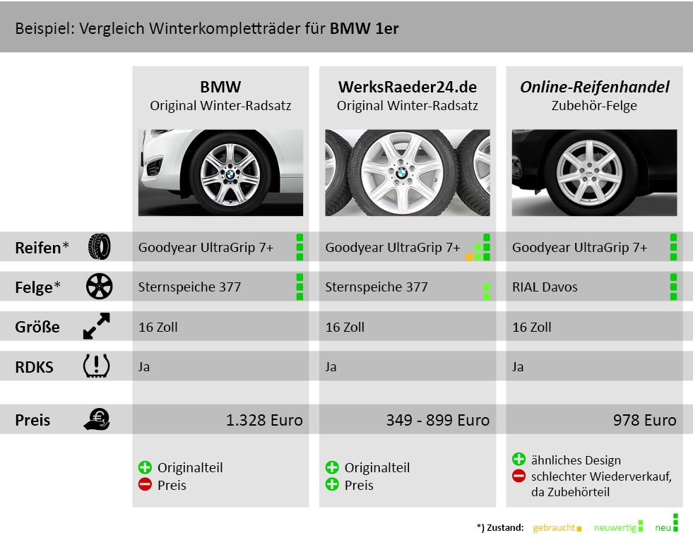 Winterkompletträder für BMW 1er