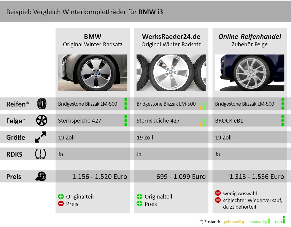 Winterkompletträder für BMW i3