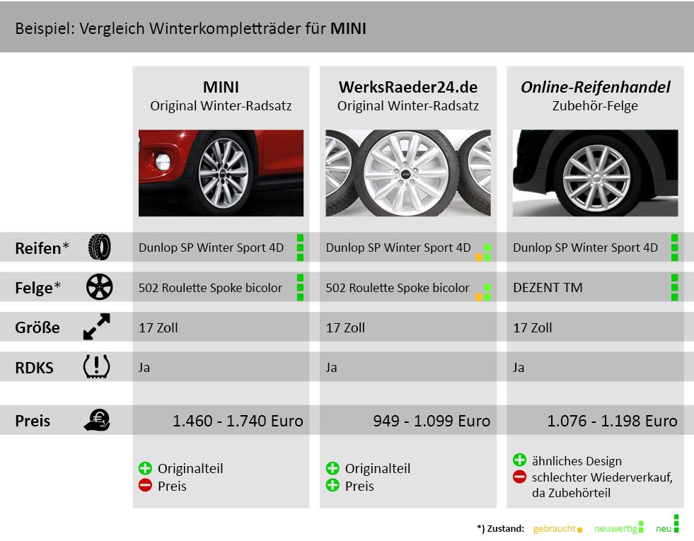 Winterkompletträder für MINI