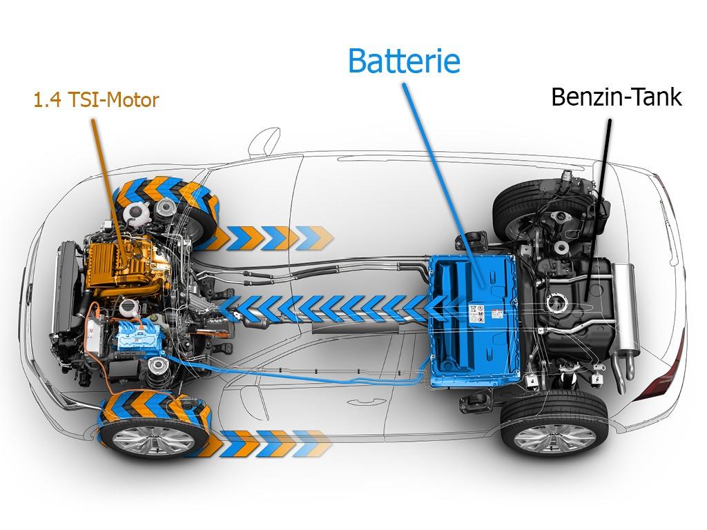 Antrieb eHybrid (xray) technisch, Batterie und Tank