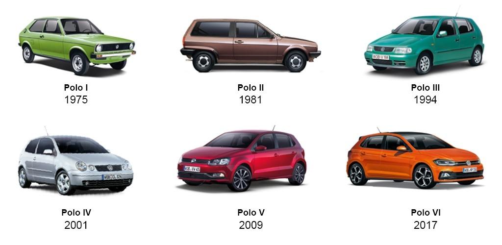Volkswagen Polo - Modellgenerationen 1975 bis 2021